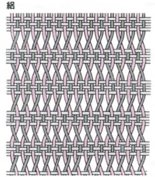 絽の織り方