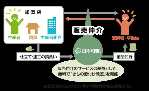 日本和装の収益方法