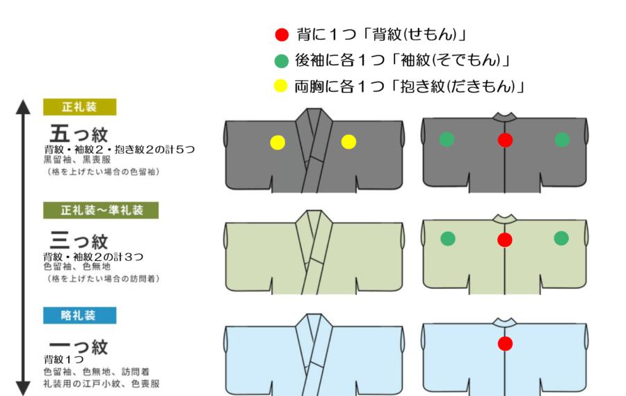 紋の位置と格の画像